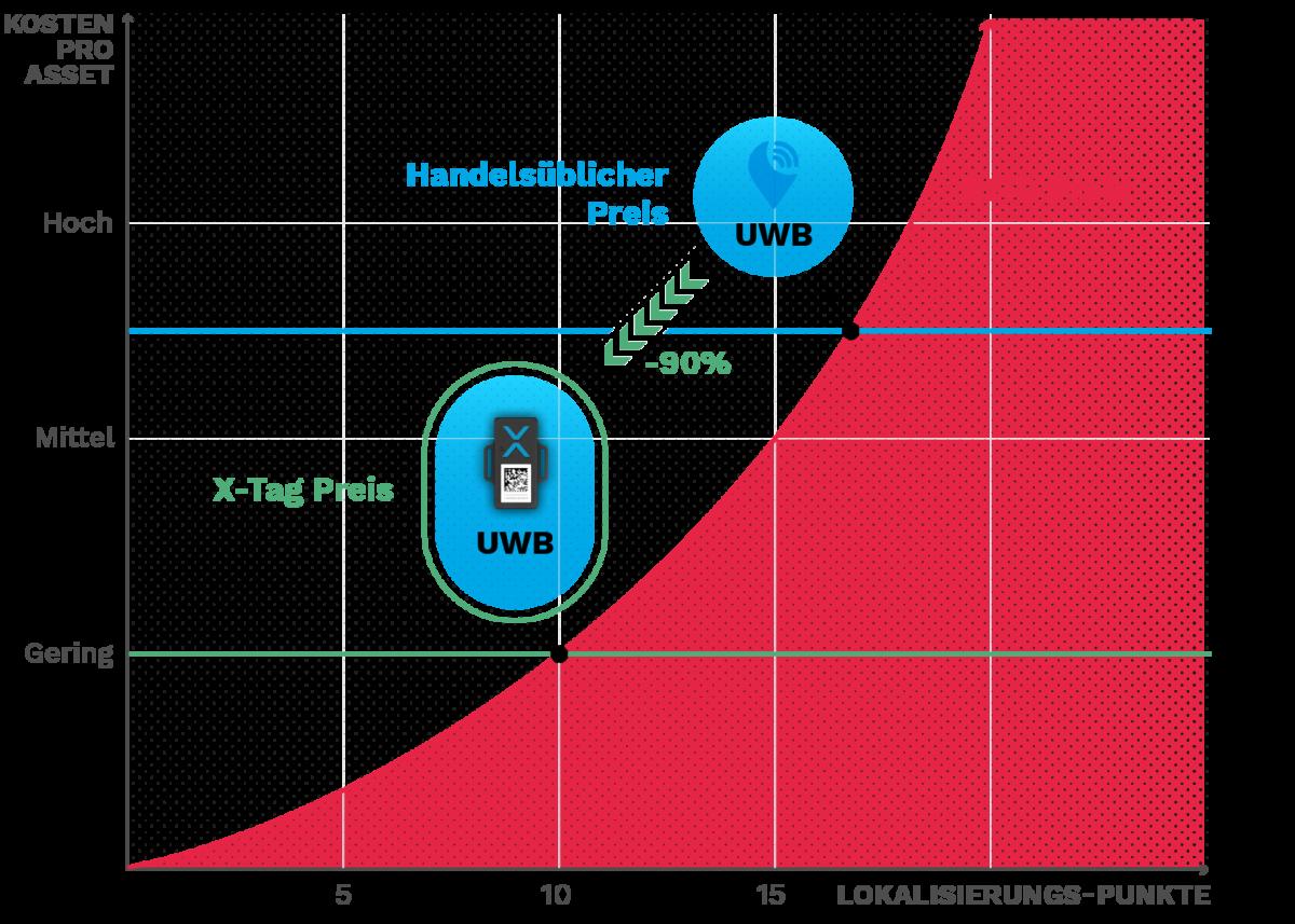 210721 RTLS RFID Comparison Use Cases Infographic 2 DE
