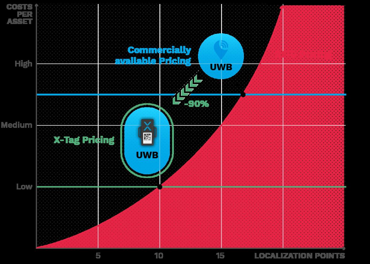 210721 RTLS RFID Comparison Use Cases Infographic 2 EN