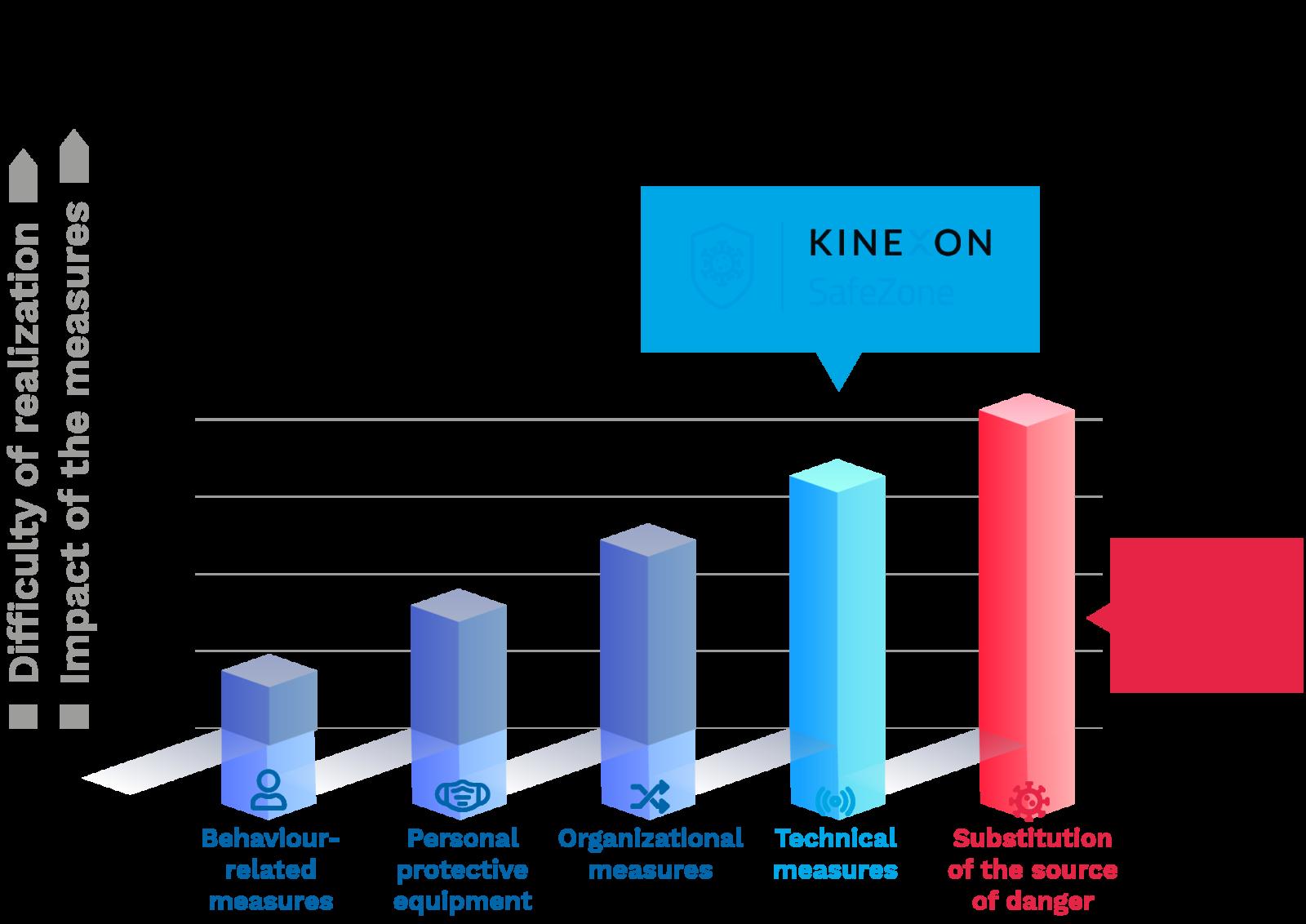 Infographic STOP principle EN KINEXON