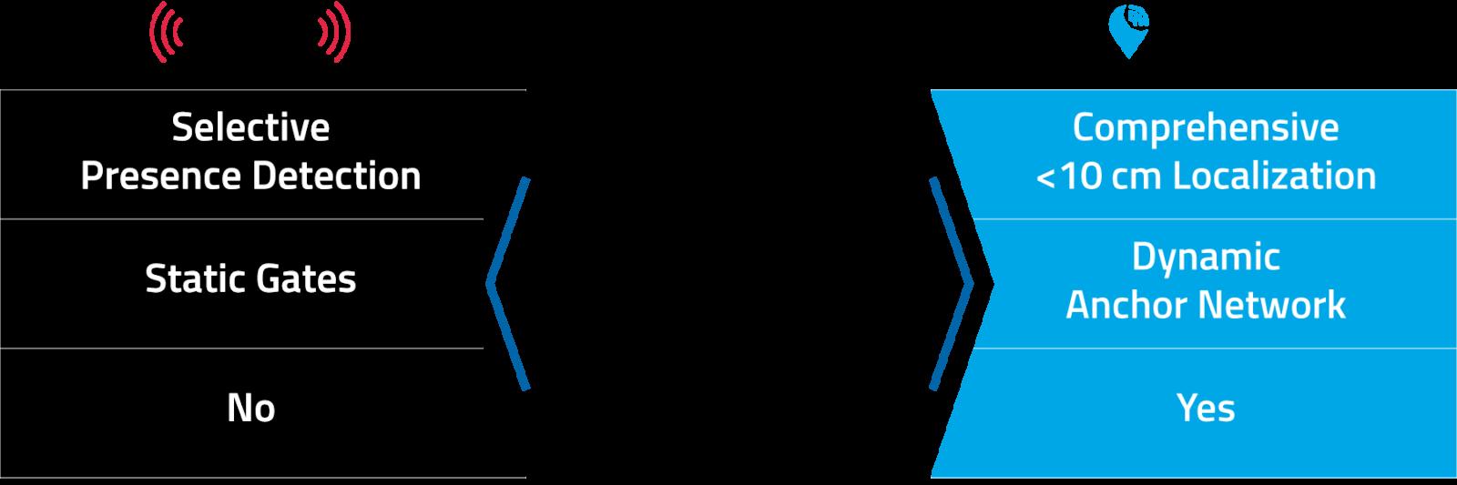 210723 RTLS RFID Comparison Use Cases Infographic 1 EN 2