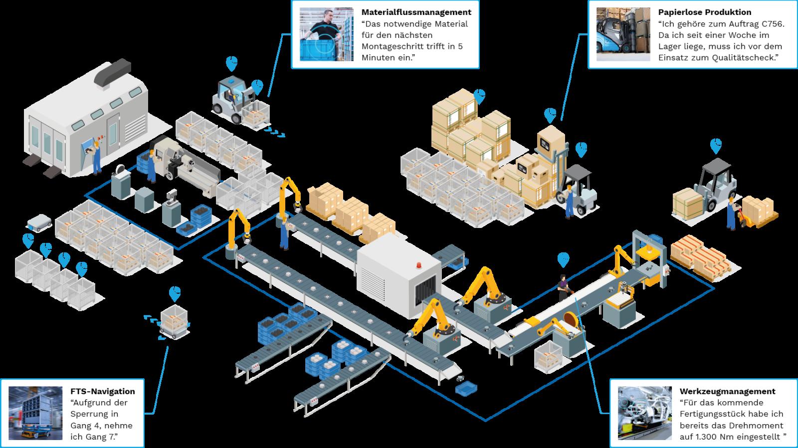Visualisierung der vielfältigen Anwendungsmöglichkeiten der KINEXON Technologie in der Produktion