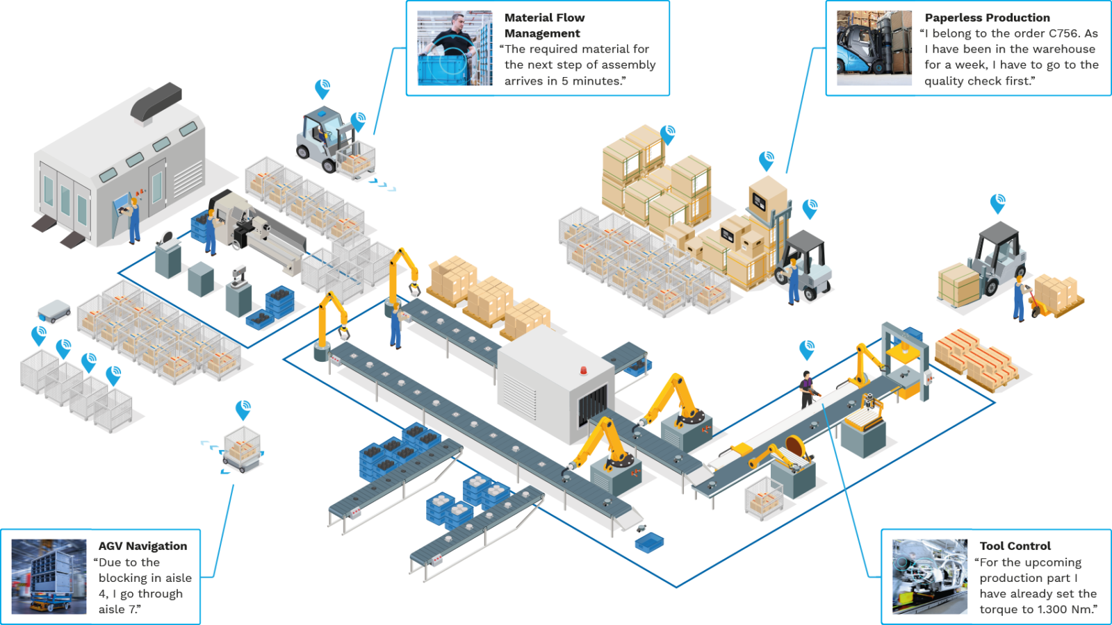 Visualization of the various application possibilities of the KINEXON technology in the production process