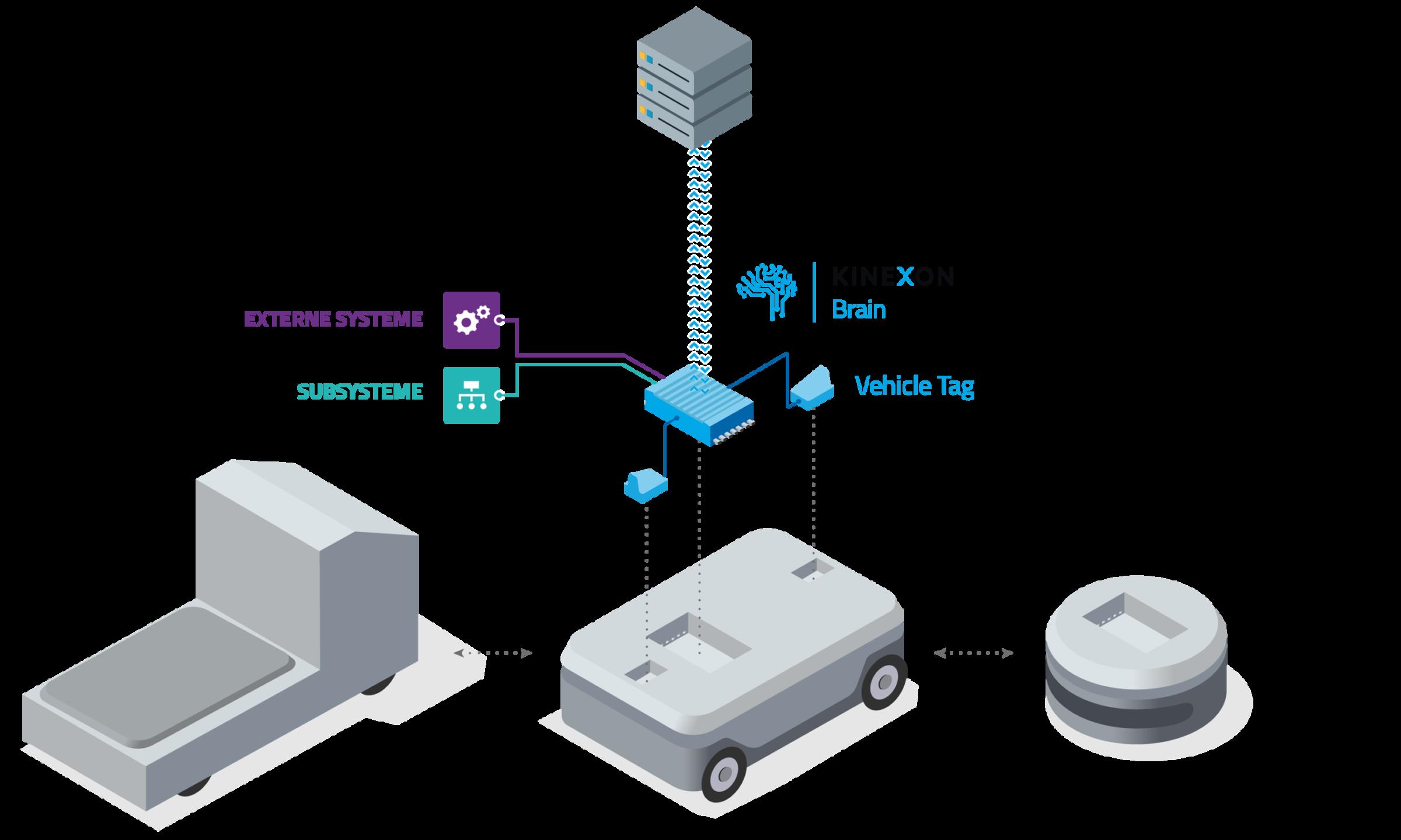 Integration von KINEXON Brain in die Fahrzeugsteuerung Ihrer AGVs