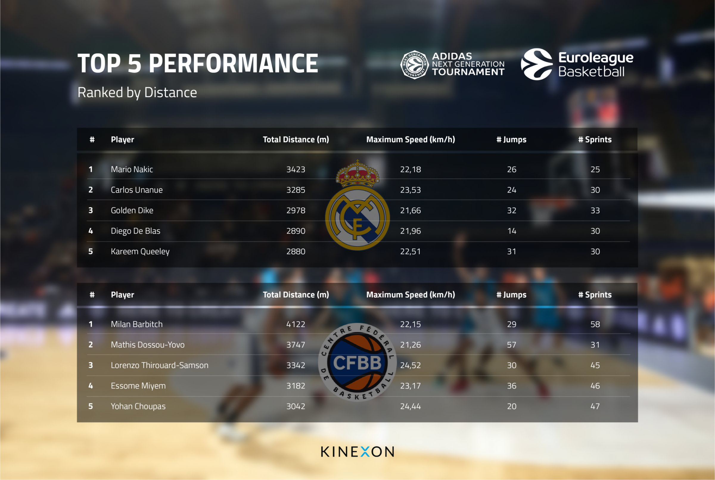 Euro League-Top-5-Performance