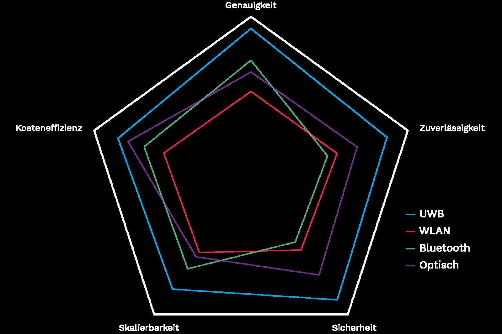 Ultrabreitband Tracking Technologie Vergleich