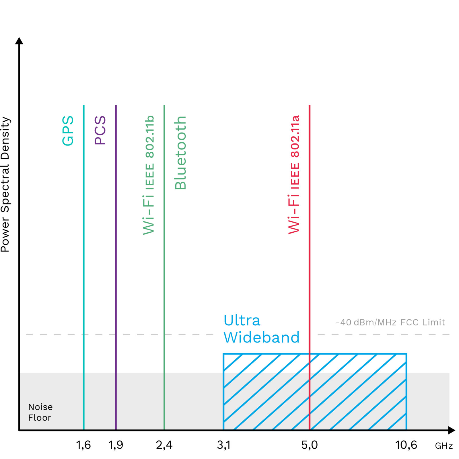 Ultra broadband UWB frequency range